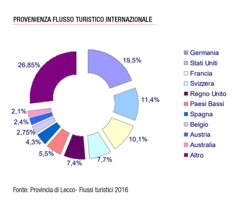 Flussi turistici provincia di Lecco turisti stranieri