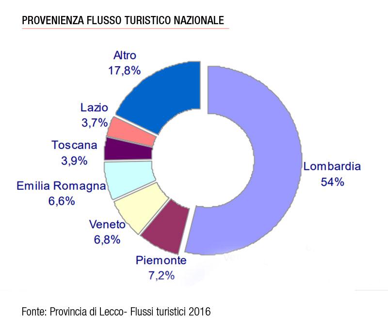 Flussi turistici provincia di Lecco turisti italiani