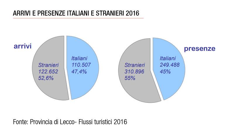 Flussi turistici provincia di Lecco turisti italiani e stranieri
