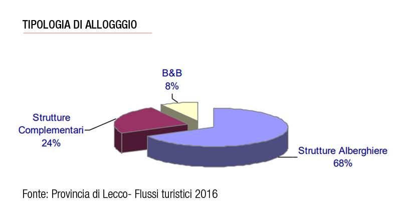 Flussi turistici provincia di Lecco tipologia alloggio