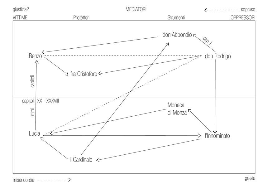 Sistema dei personaggi nei Promessi Sposi di Franco Fido