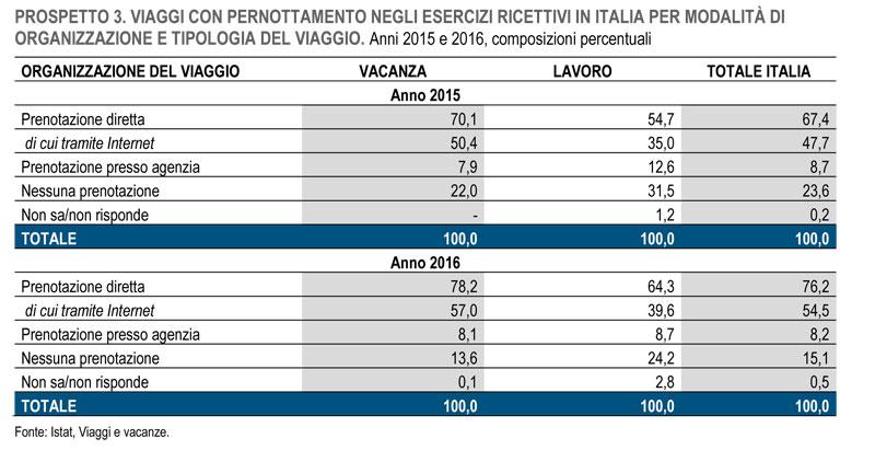 Movimento turistico in Italia prenotazioni 2016