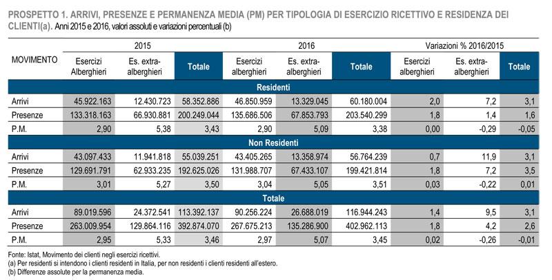 Movimento turistico in Italia arrivi e presenza 2016