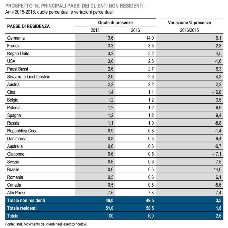 Movimento turistico in Italia 2016 presenze stranieri