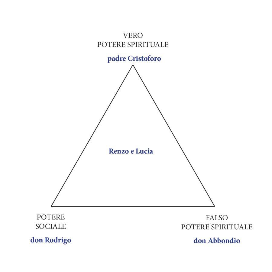 Promessi Sposi rapporti di forza Italo Calvino